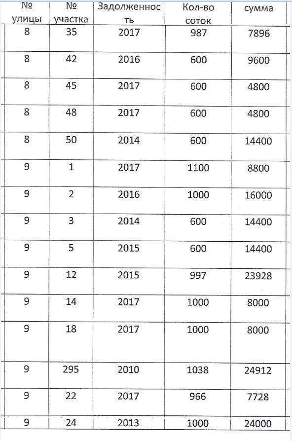Должники по членским взносам E510
