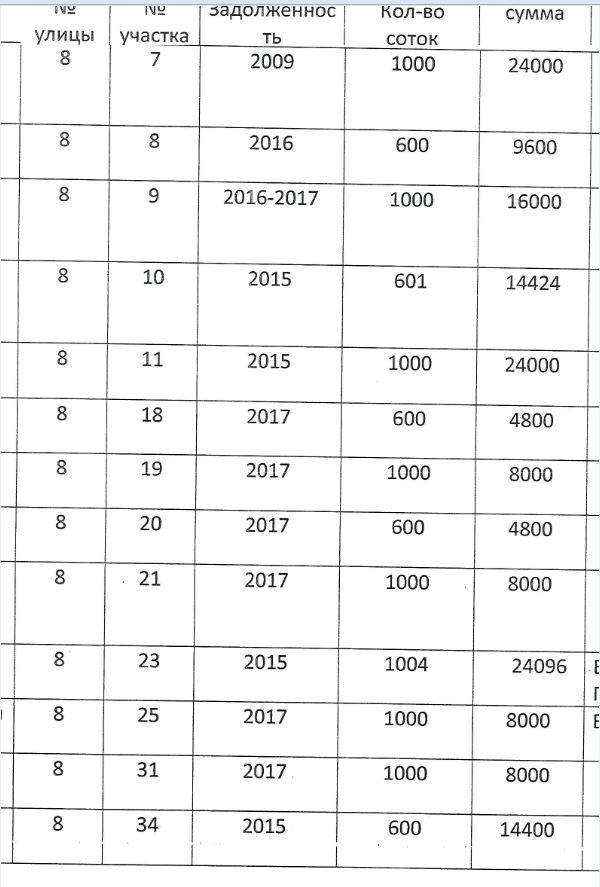 Должники по членским взносам E610
