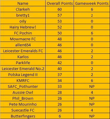 The Alliance League Super 6 - Week 9 (Table) Table10