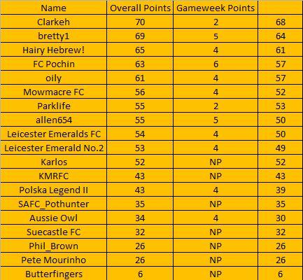 The Alliance League Super 6 - Week 11 (Table) Table14