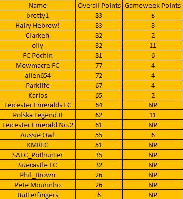 The Alliance League Super 6 - Week 14 (Table) Table18