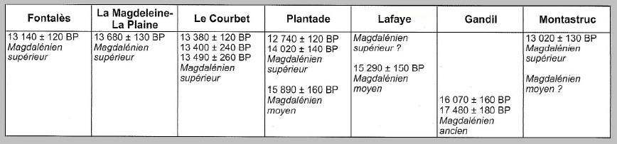 1.2. ANALYSE DE L'IMPLANTATION DE QUELQUES SITES D'HABITAT AU PALÉOLITHIQUE SUPÉRIEUR. Sites_11