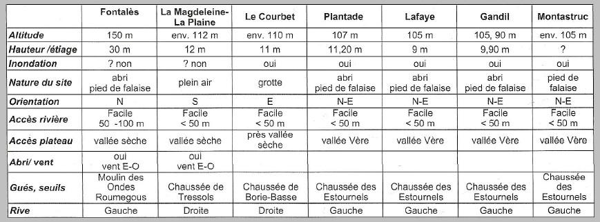 1.2. ANALYSE DE L'IMPLANTATION DE QUELQUES SITES D'HABITAT AU PALÉOLITHIQUE SUPÉRIEUR. Sites_12