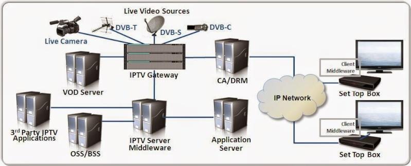WHAT IS IPTV? H_serv10
