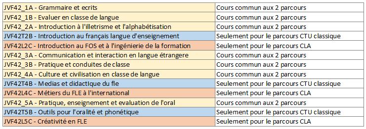 Organisation du second semestre Second11