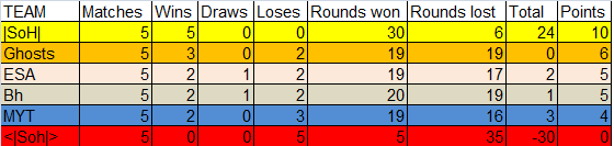 Table with standings Table12