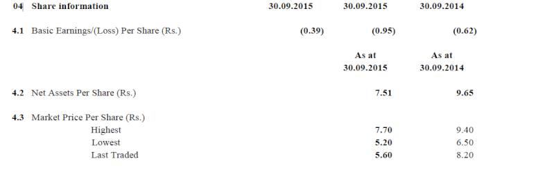 WASKADUWA BEACH RESORT PLC (CITW.N0000) - Page 5 110
