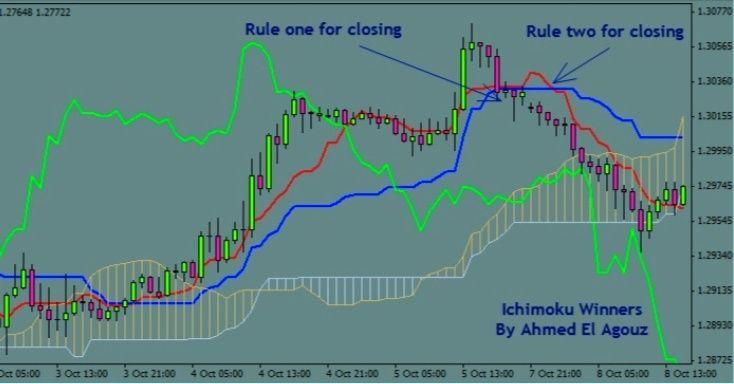 Stop loss et take profits 32_sto10