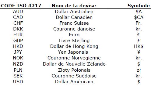 Cotation Des Taux De Change Code10