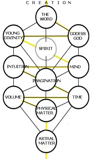A Multi Dimensional Heterarchy Kabdim10