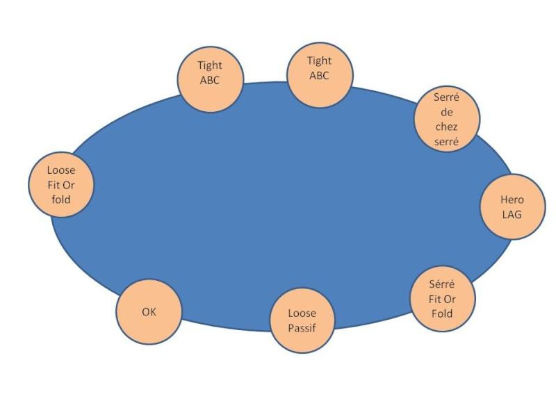 Qualifications  LFP 1 ER Manche Etape Brive Table10