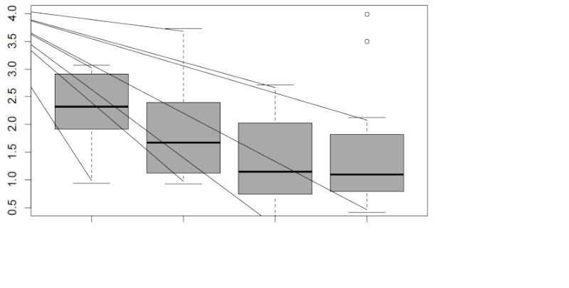 Urgent: problème d'exportation de graphiques R de Word à PDF Barres11