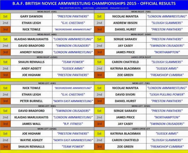 BAF BRITISH NOVICE CHAMPIONSHIPS RESULTS - DEC 12 2015 12366312
