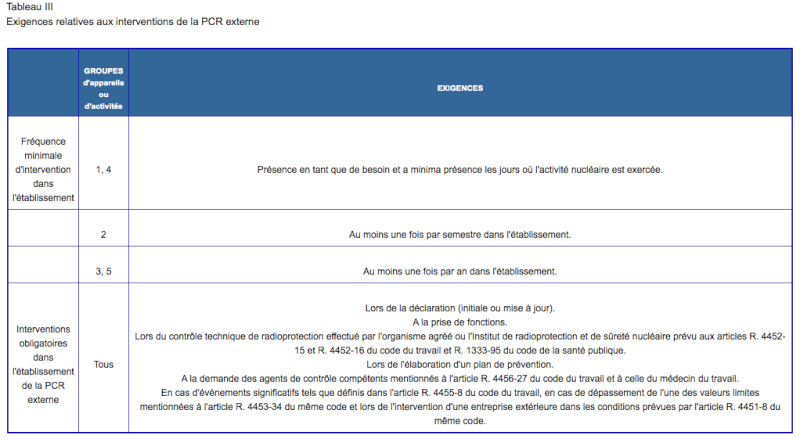 Contrôle technique externe de RP quinquennal : non conformités Tab310