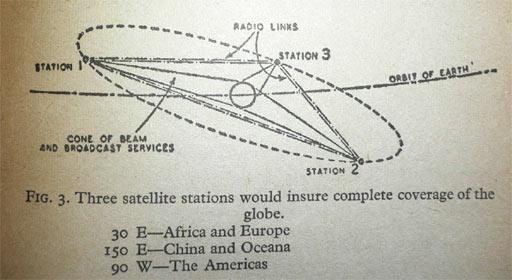 Global Earth Propaganda Used In Mass Media - Page 2 Clarke10