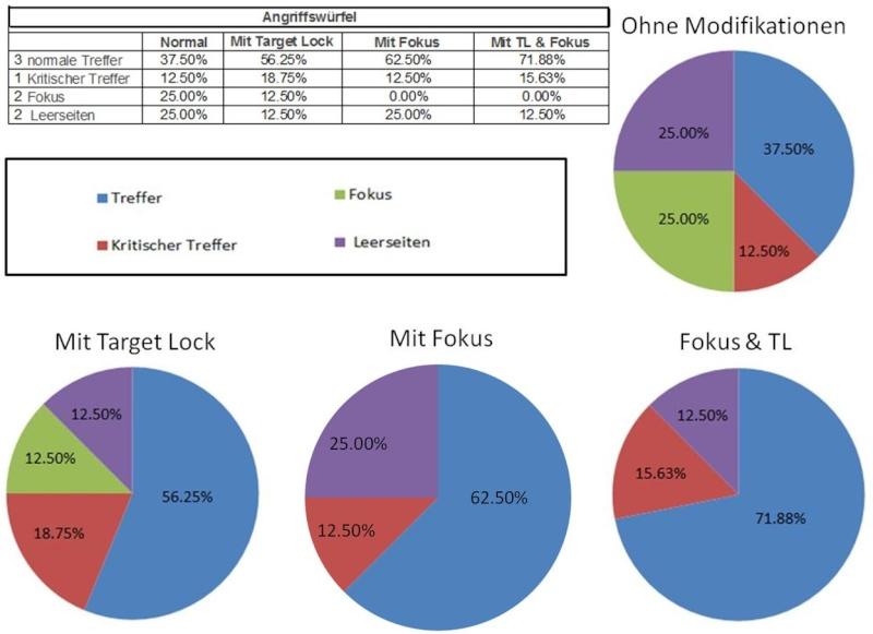 Würfel und Statistik Angrif11