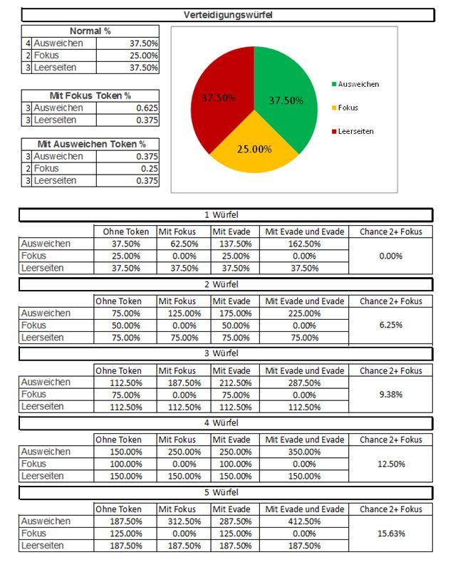 Würfel und Statistik Green10