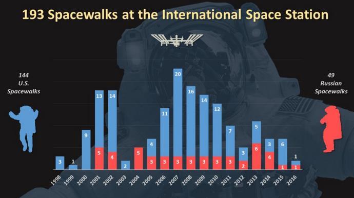 Détail des 193 EVA pour l'ISS (4 février 2016) Scree101