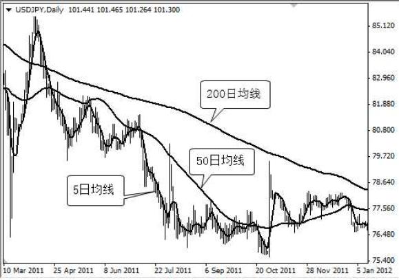 外匯市場技術分析指標 5_3610