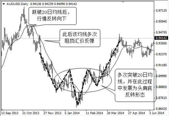 外匯市場技術分析指標 5_3710