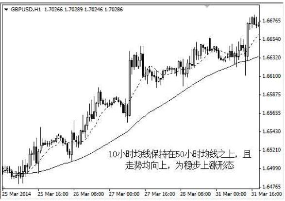 外匯市場技術分析指標 5_38_a10