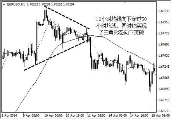 外匯市場技術分析指標 5_38_b10
