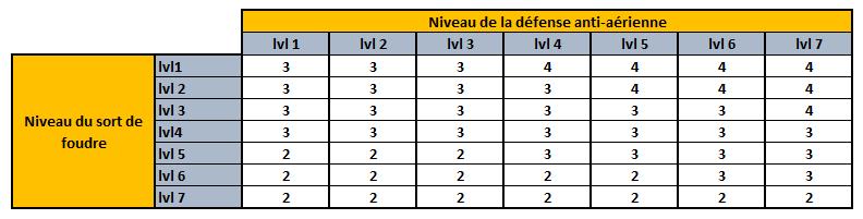 Nombre de sorts de foudre nécessaires pour détruire les aa en fonction du niveau 21-01-10