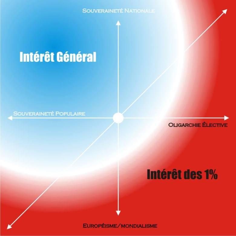 DLF, Parti de gauche, MPEP, NPA, FN, UPR, vrais résistants ou faux rebelles ? 4-010