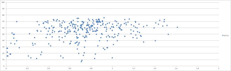 Test de normalité et de corrélation (ou régression) Sans_t11