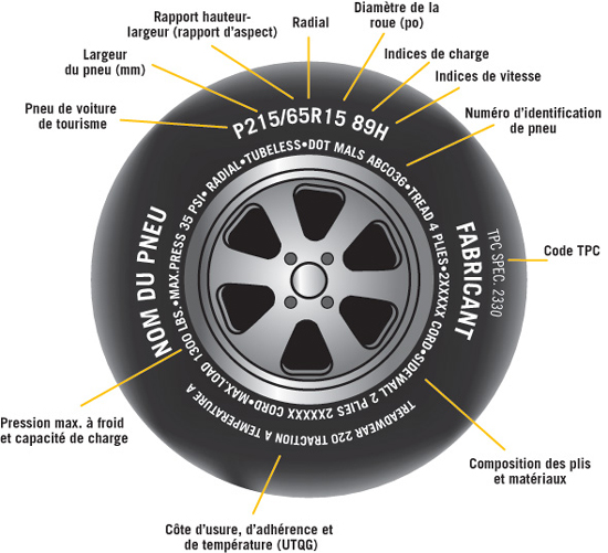 infos pneus 225 60 16 Idpneu10