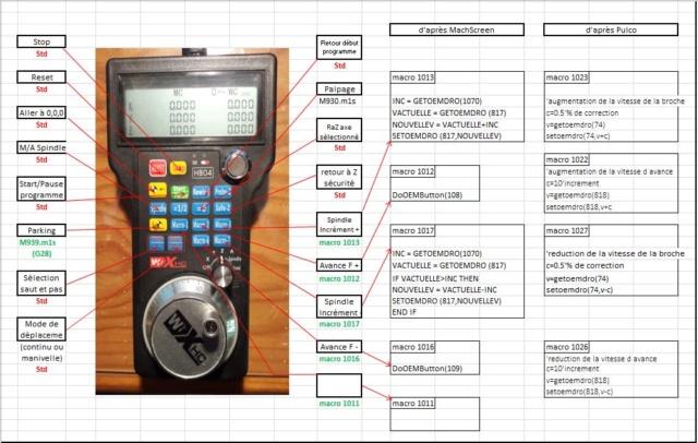 ecrire des macros pour programmer les touches de la télécommande Tzolzo10
