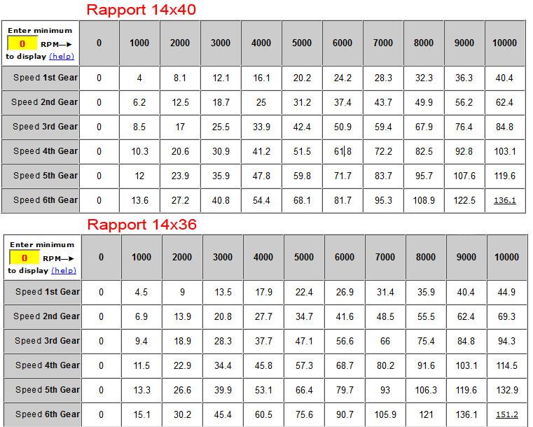 Rapport transmission équivalent a une boite 7 vitesses Rappor11