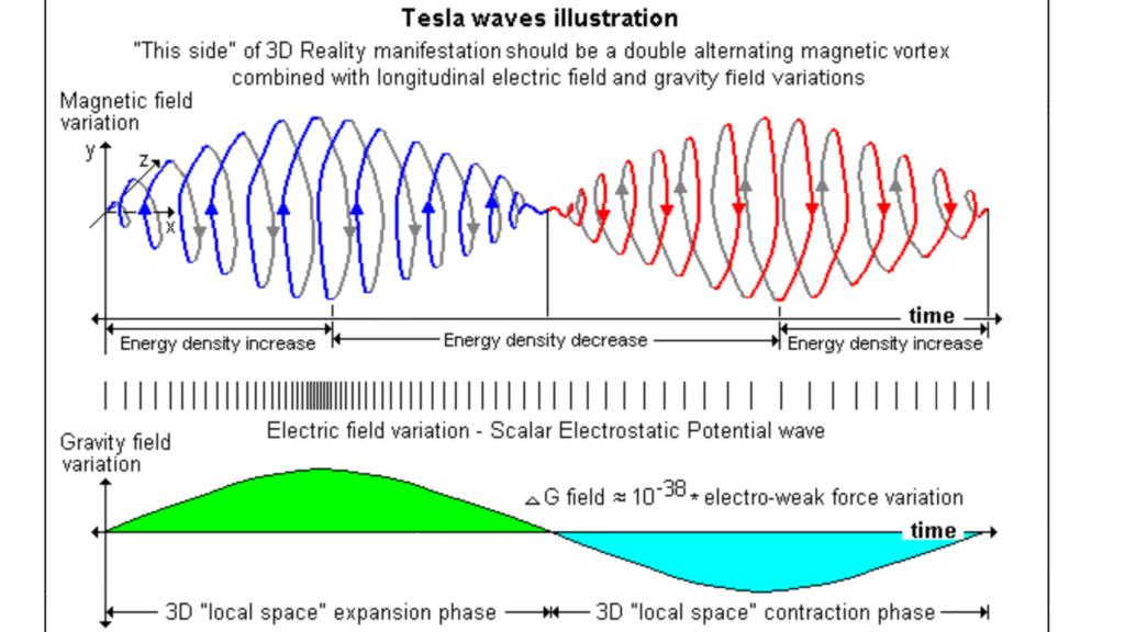 Tesla, omul- munca,  geniu, rezultate - Pagina 11 B84d7c10
