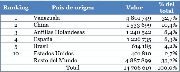 Cuba: En camino a la completa integración en la economía mundial; Bajo la Bandera del Marxismo, 2015 Cuadro13
