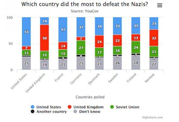 Que no os engañen: la II Guerra Mundial la ganaron los rusos; El Público, 2018 Derrot10
