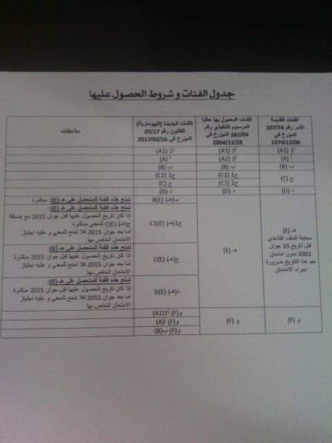 ف/ي جدول اصناف رخصة السياقة Fb_img10