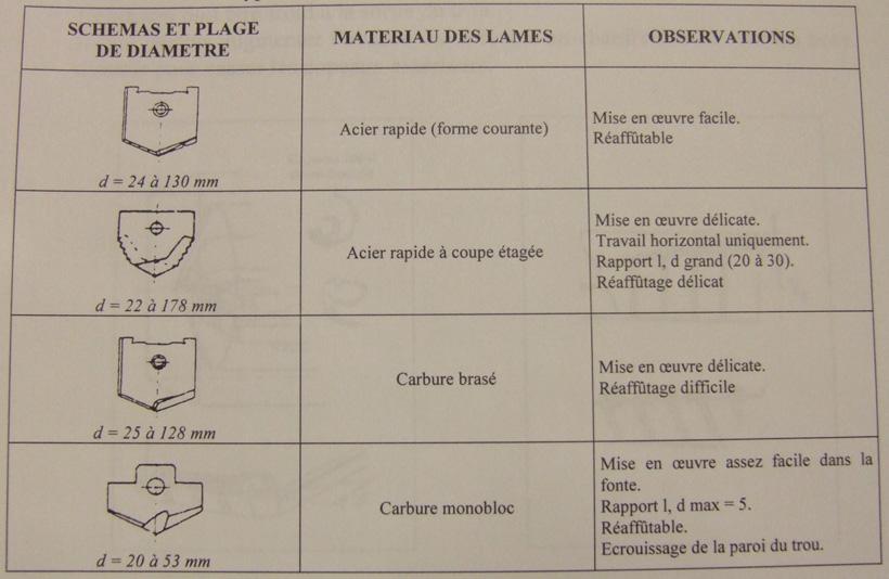 Restauration d'une épave de Lebel - Page 8 Formes10