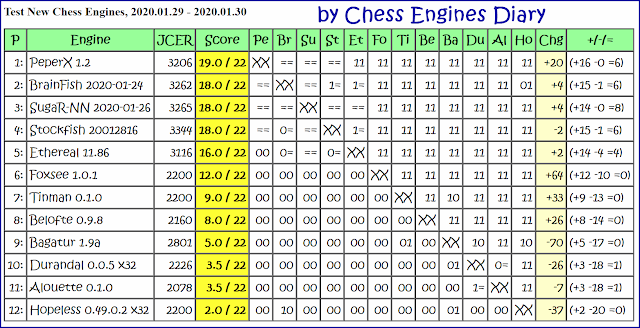 Peper chess engines - Page 2 Peperx12
