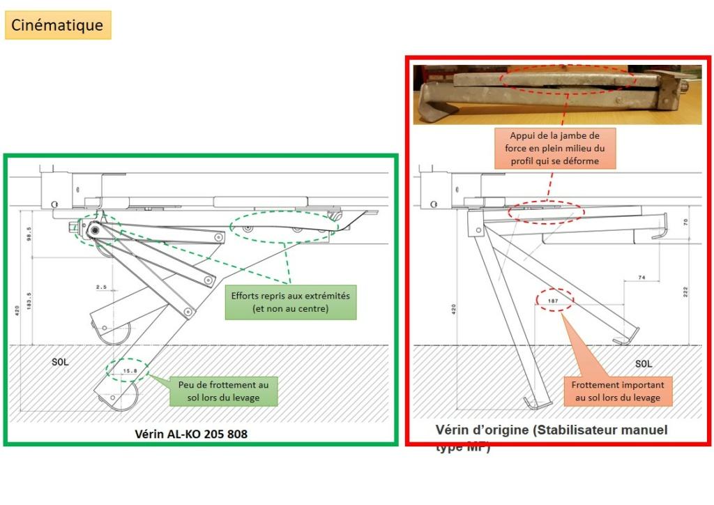 RACLET Solena : Remplacement des stabilisateurs par vérins Diapos22