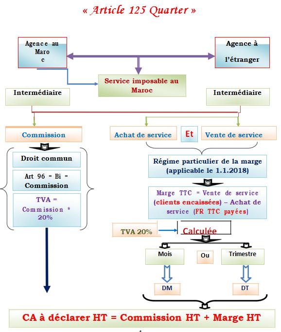 TVA : Régime Applicable Aux Agences de Voyage Agence10