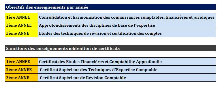 Devenir expert comptable au Maroc Exp10