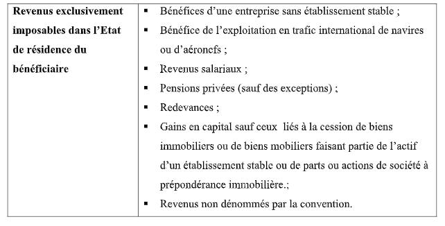 FISCALITÉ INTERNATIONALE : RÉSIDENCE FISCALE SELON LE DROIT CONVENTIONNEL AU MAROC Res110