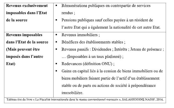 FISCALITÉ INTERNATIONALE : RÉSIDENCE FISCALE SELON LE DROIT CONVENTIONNEL AU MAROC Res210
