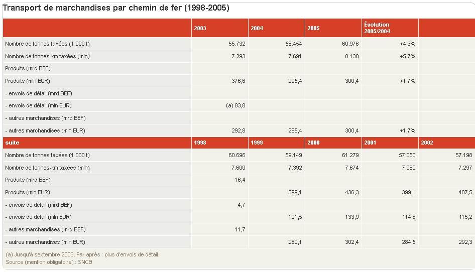 1997 - 2010 des statistiques intéressantes ... petite étude  Stats_10