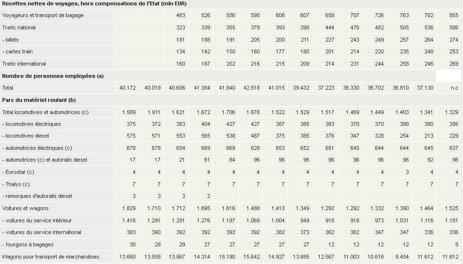 1997 - 2010 des statistiques intéressantes ... petite étude  Stats_12