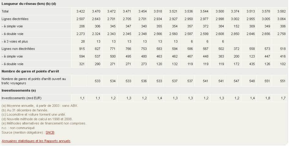 1997 - 2010 des statistiques intéressantes ... petite étude  Stats_14