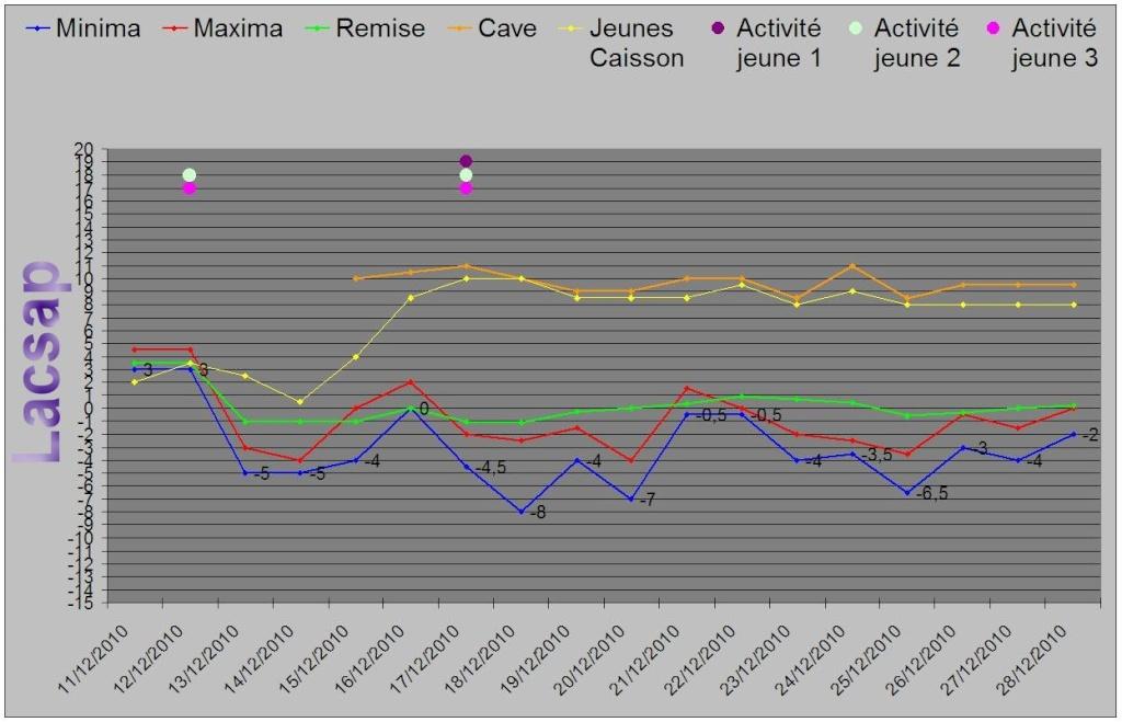 Protection hivernales en BEL et relevé température 2010-2011 Graph_20