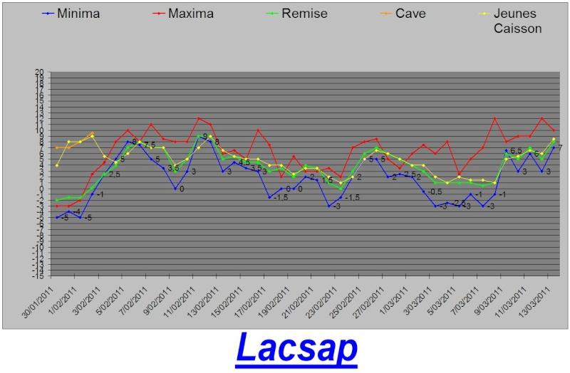 Protection hivernales en BEL et relevé température 2010-2011 Graph_23