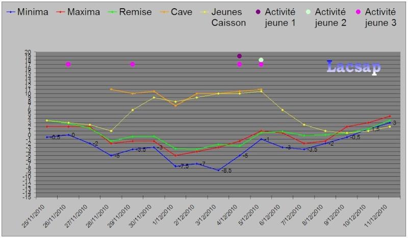Protection hivernales en BEL et relevé température 2010-2011 Graphi13