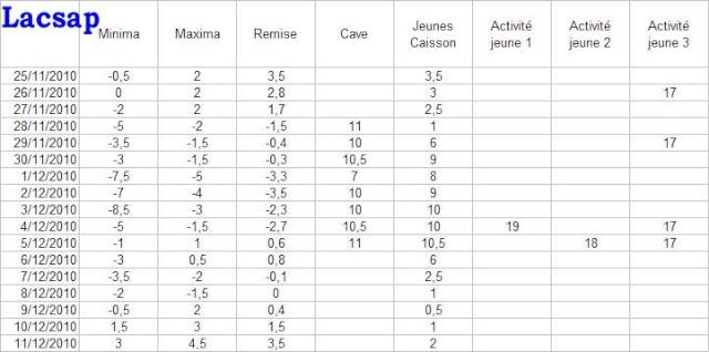 Protection hivernales en BEL et relevé température 2010-2011 Tablea13